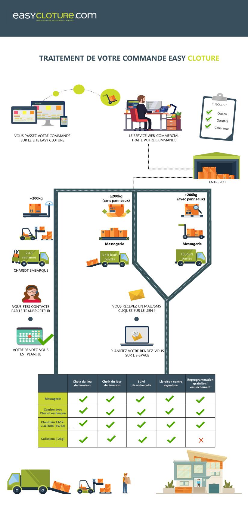 infographie sur les modes de livraison d\'une commande easycloture
